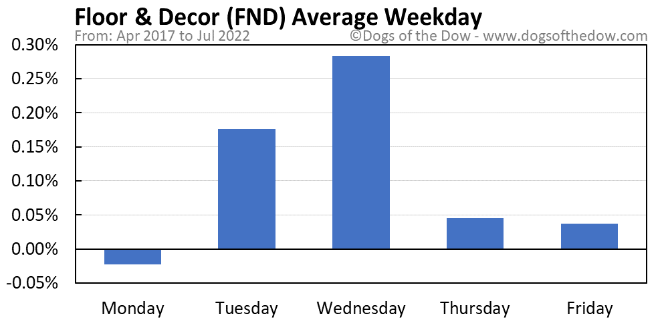 FND average weekday chart