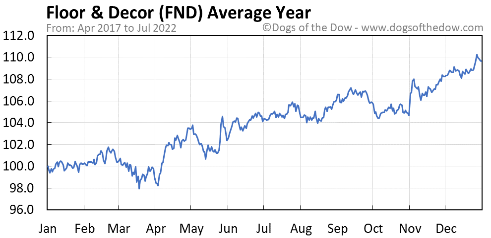 FND average year chart