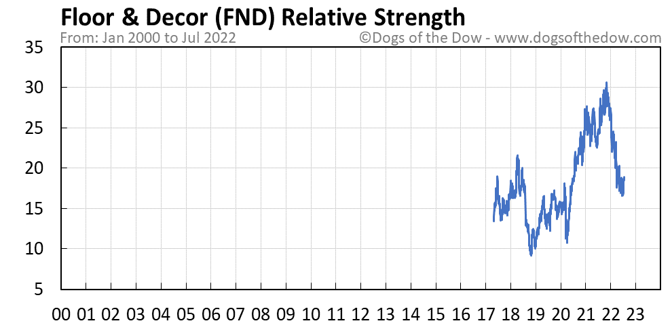 FND relative strength chart