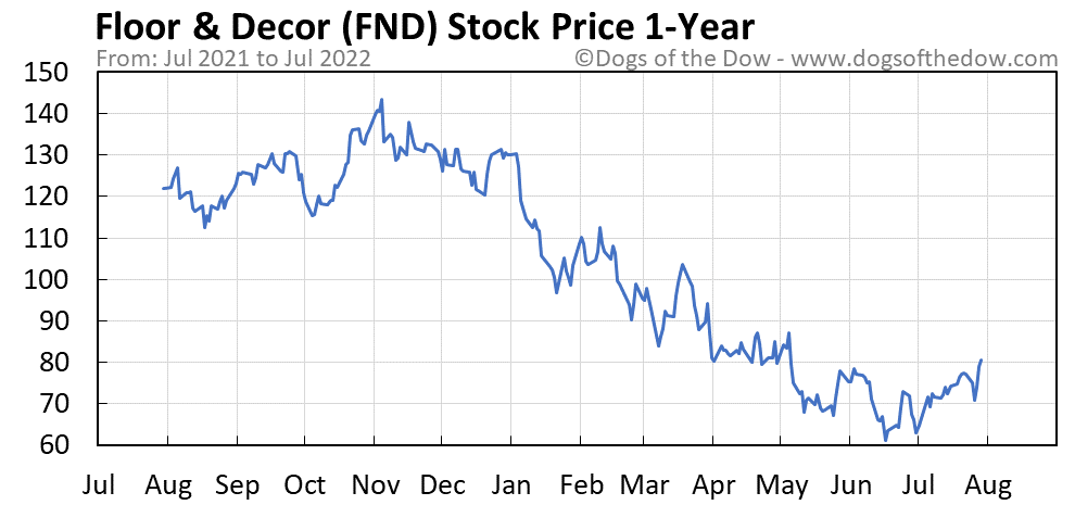 FND 1-year stock price chart