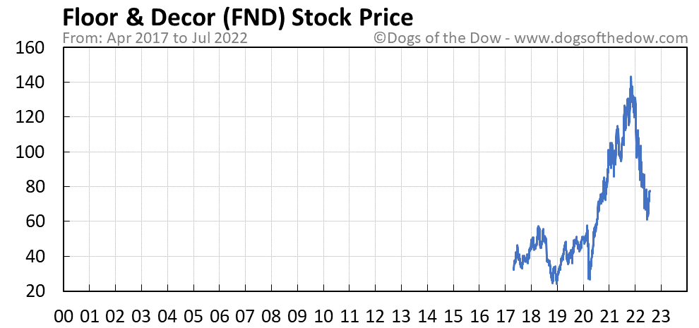 FND stock price chart