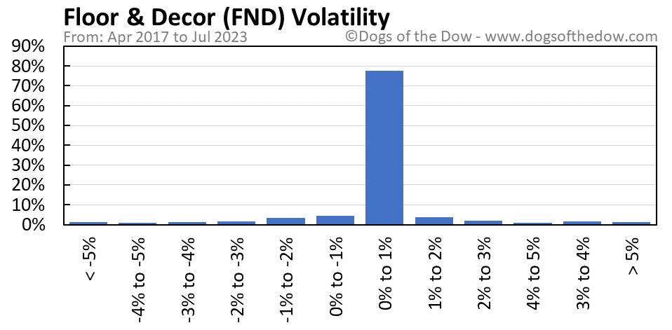 FND volatility chart