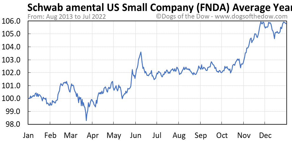 FNDA average year chart