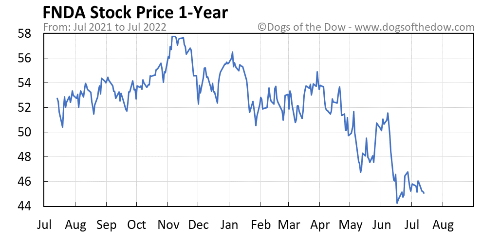 FNDA 1-year stock price chart