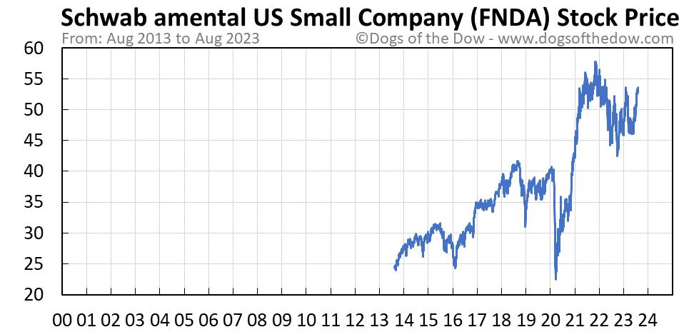 FNDA stock price chart