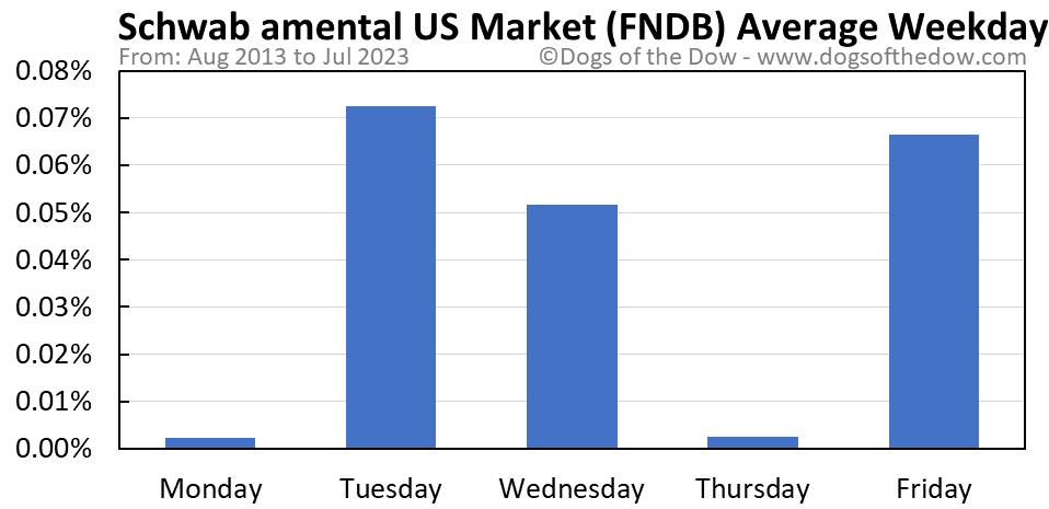 FNDB average weekday chart