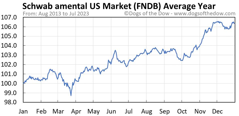 FNDB average year chart