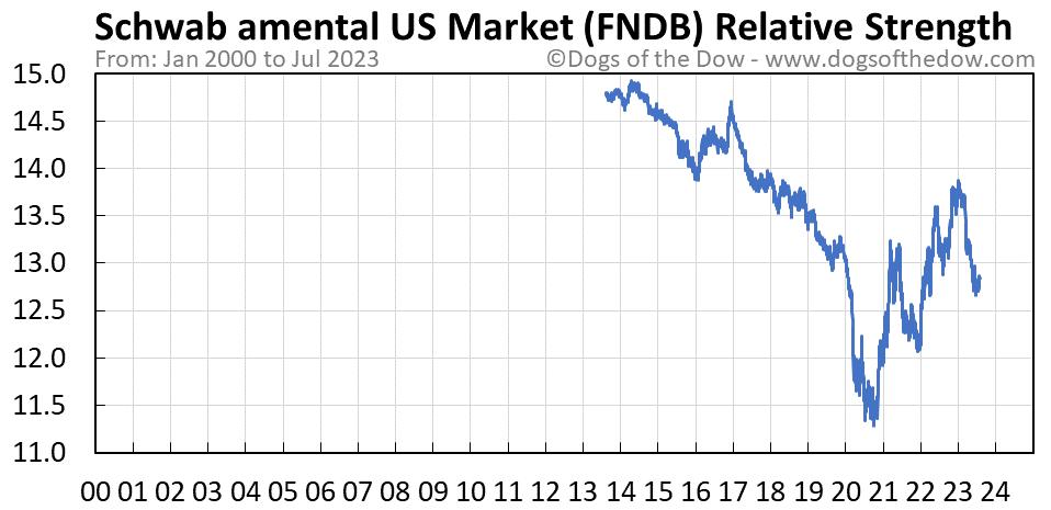 FNDB relative strength chart