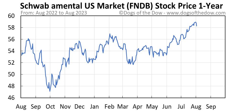 FNDB 1-year stock price chart