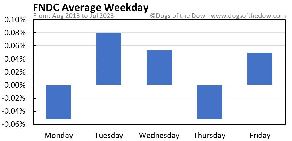 FNDC average weekday chart