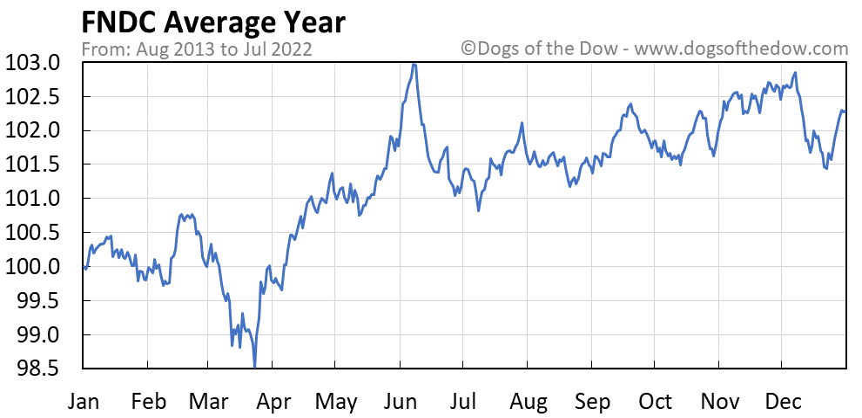 FNDC average year chart