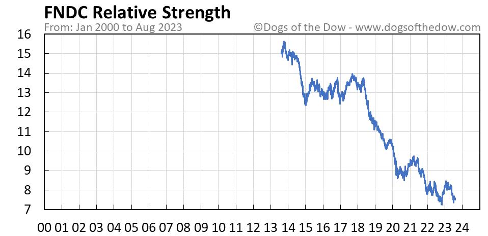 FNDC relative strength chart