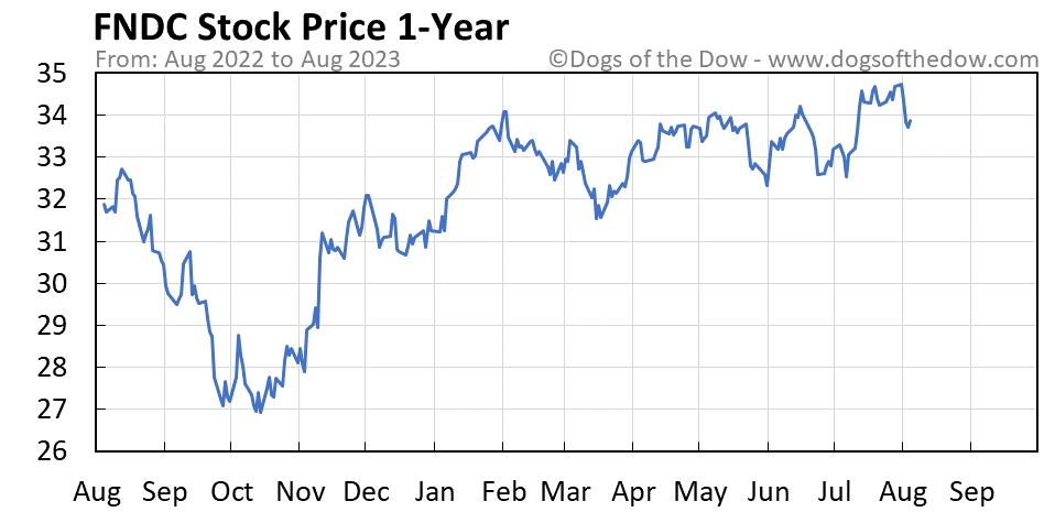 FNDC 1-year stock price chart
