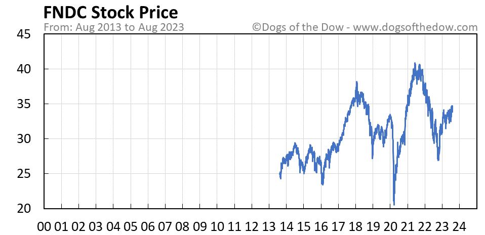 FNDC stock price chart