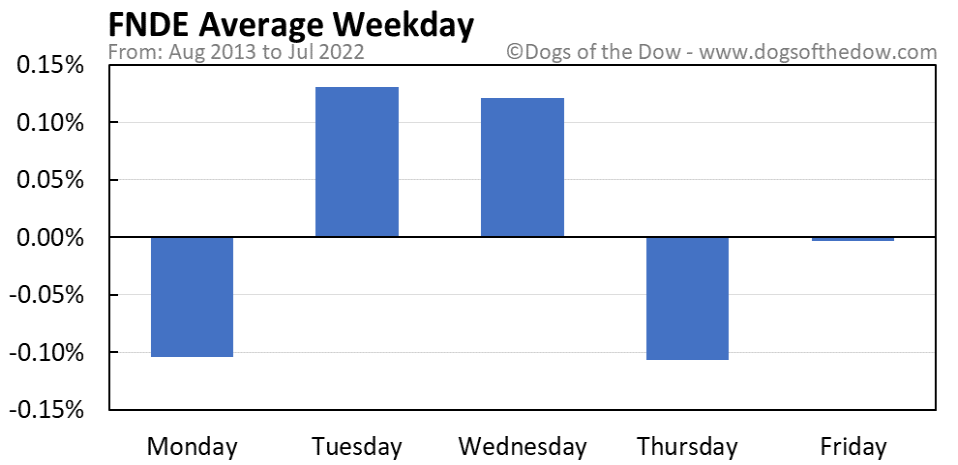 FNDE average weekday chart