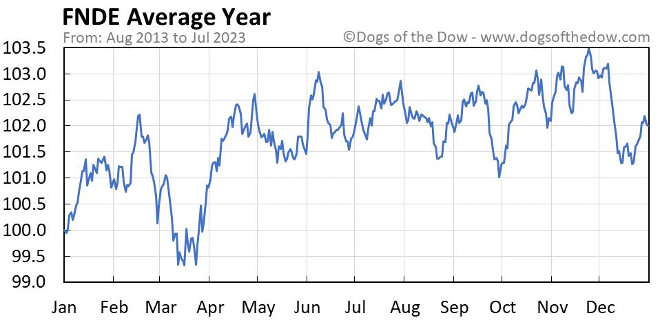 FNDE average year chart
