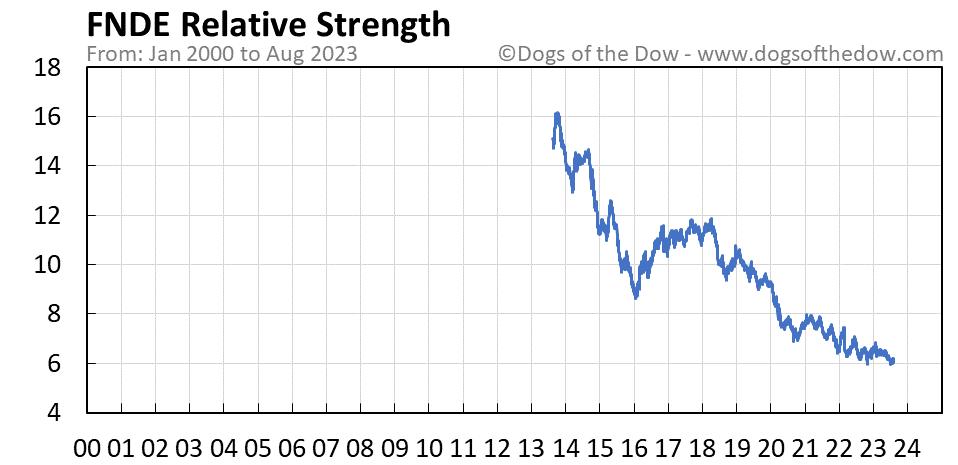FNDE relative strength chart