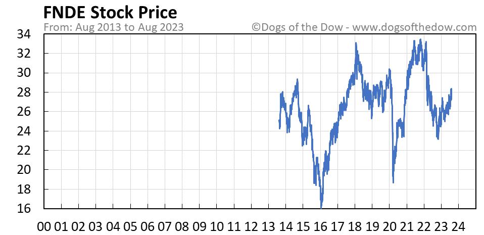 FNDE stock price chart