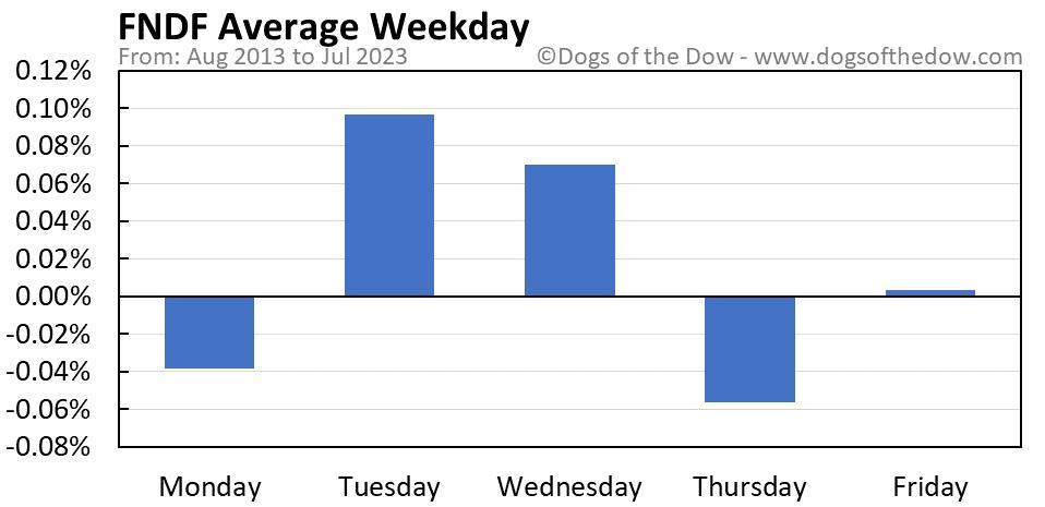 FNDF average weekday chart