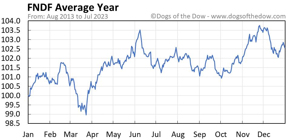 FNDF average year chart