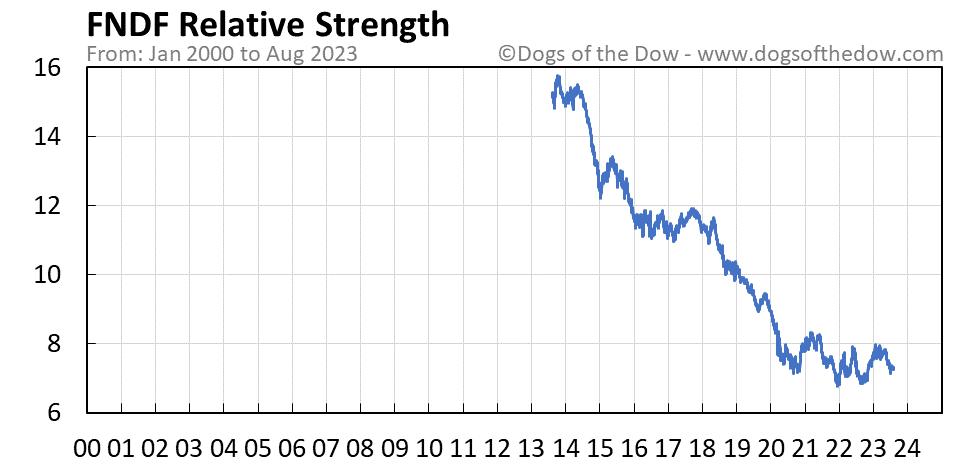 FNDF relative strength chart
