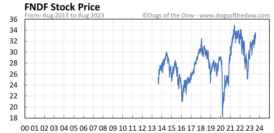 FNDF stock price chart