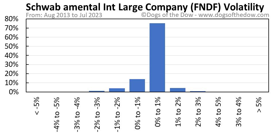 FNDF volatility chart