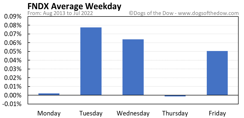 FNDX average weekday chart