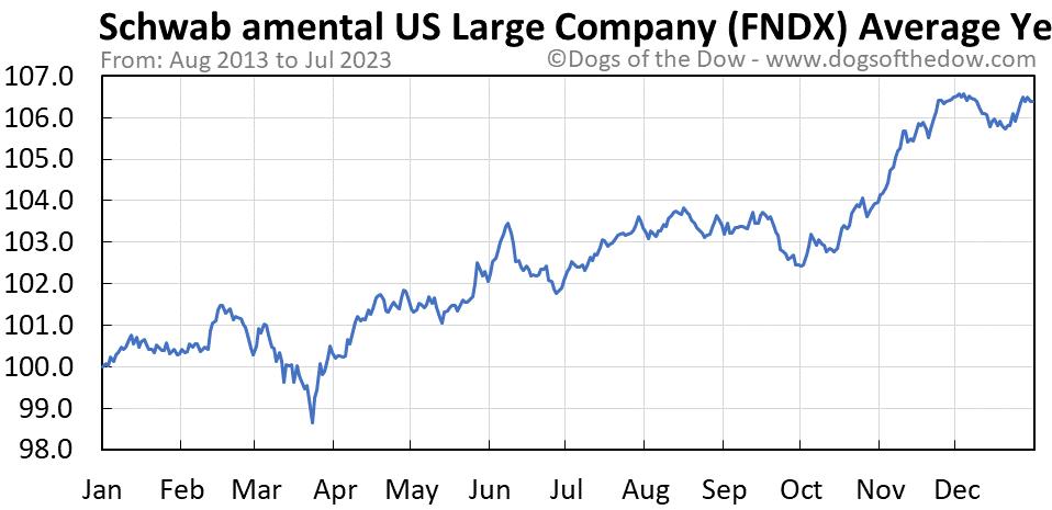 FNDX average year chart