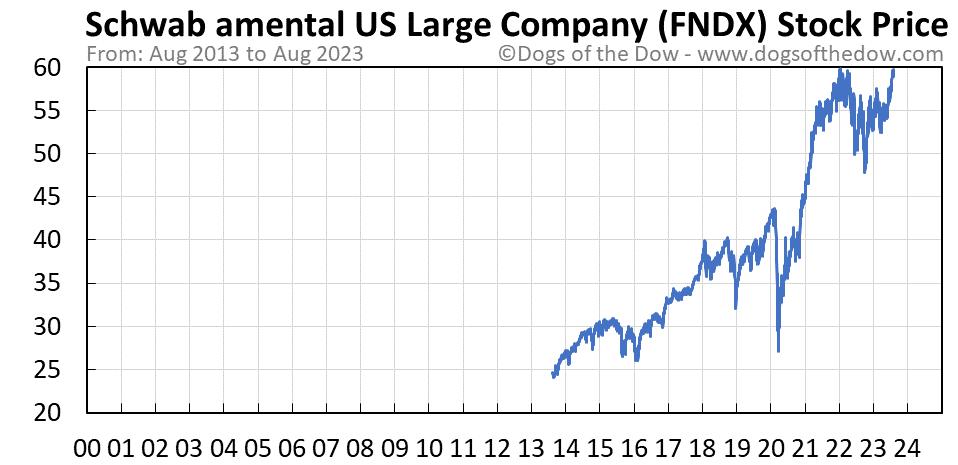 FNDX stock price chart