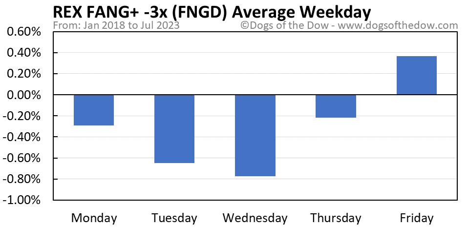 FNGD average weekday chart