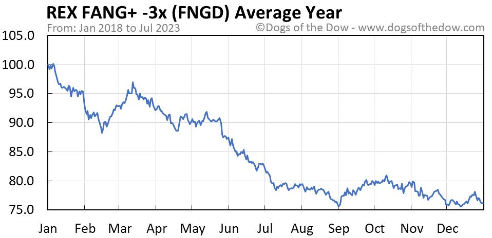FNGD average year chart