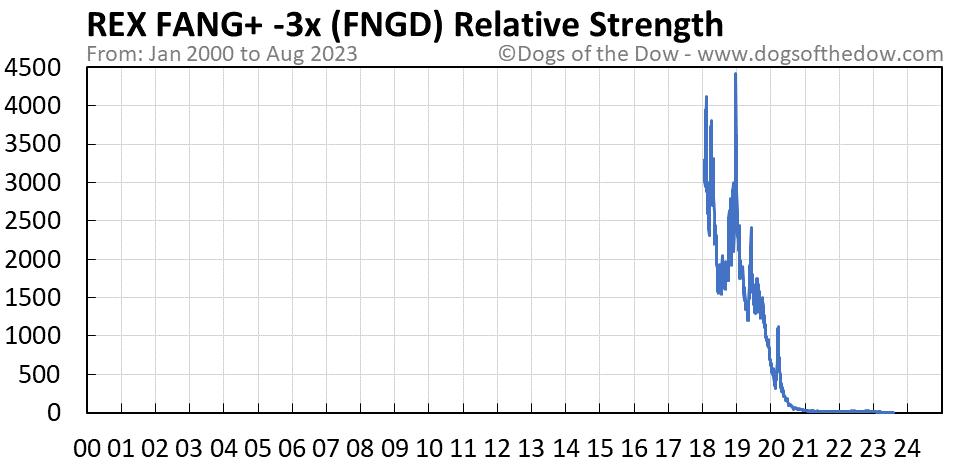 FNGD relative strength chart