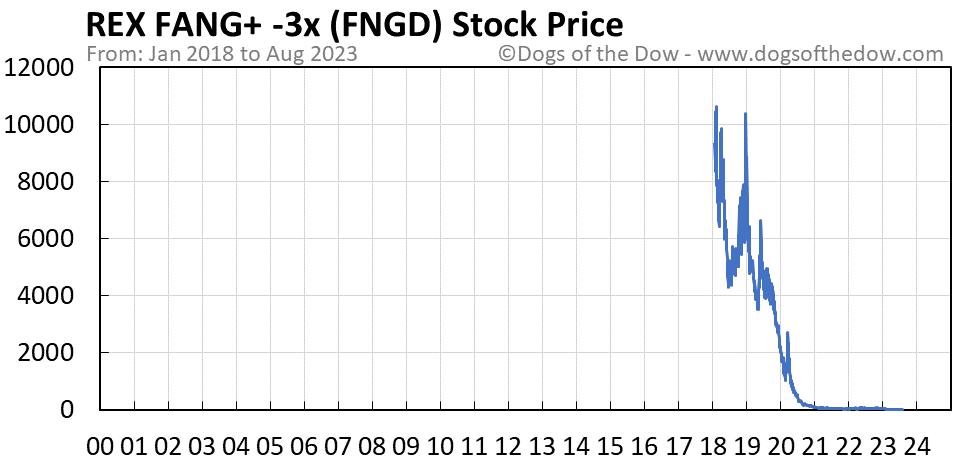 FNGD stock price chart