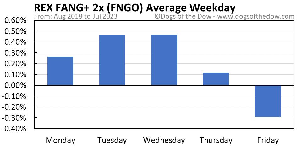 FNGO average weekday chart