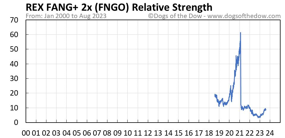 FNGO relative strength chart