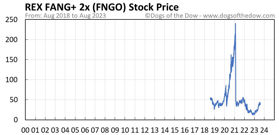 FNGO stock price chart