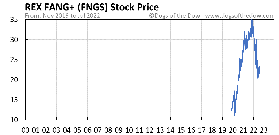 FNGS stock price chart