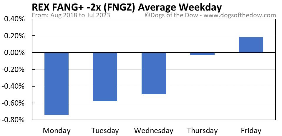 FNGZ average weekday chart