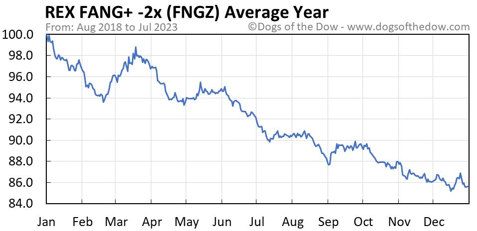 FNGZ average year chart