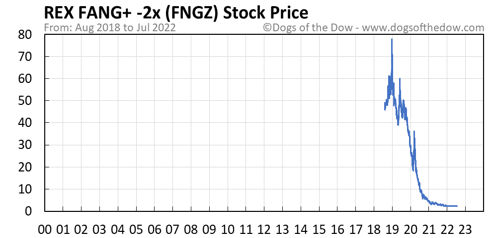 FNGZ stock price chart