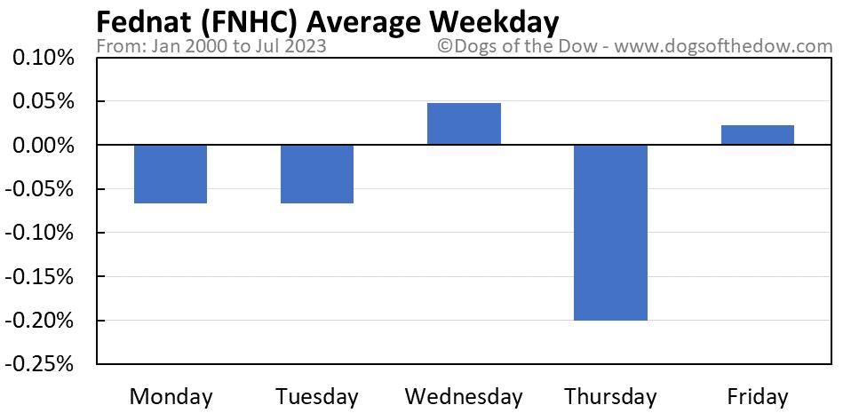FNHC average weekday chart