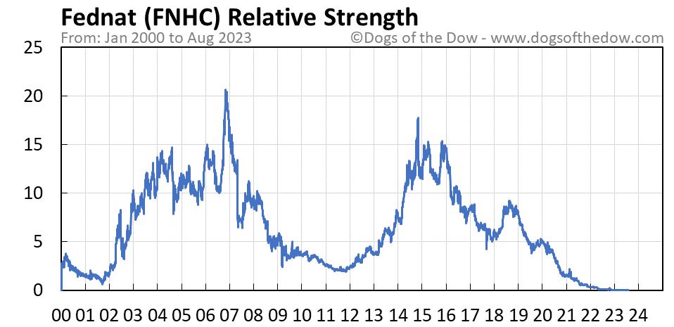 FNHC relative strength chart