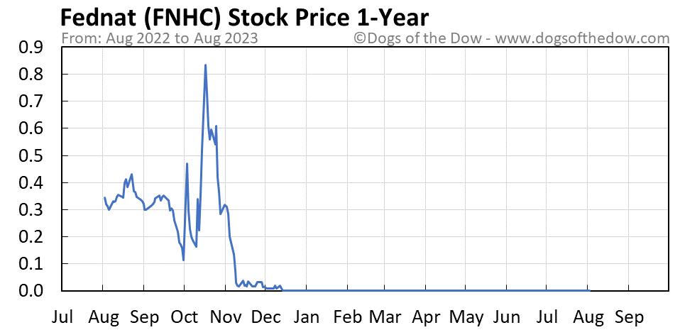 FNHC 1-year stock price chart