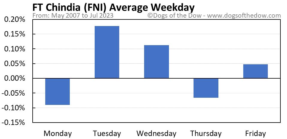 FNI average weekday chart