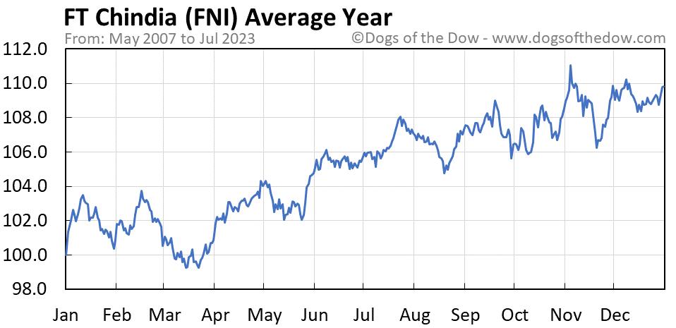 FNI average year chart