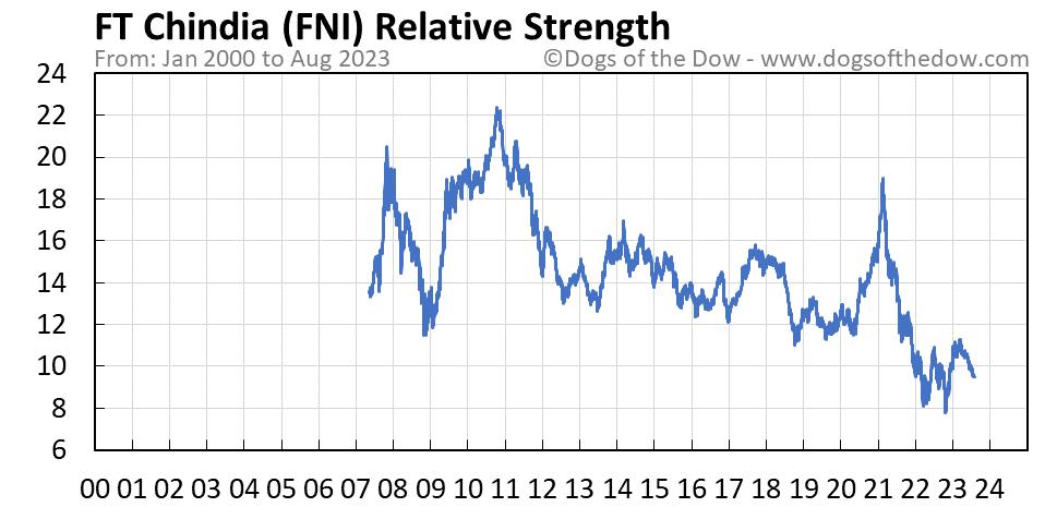 FNI relative strength chart
