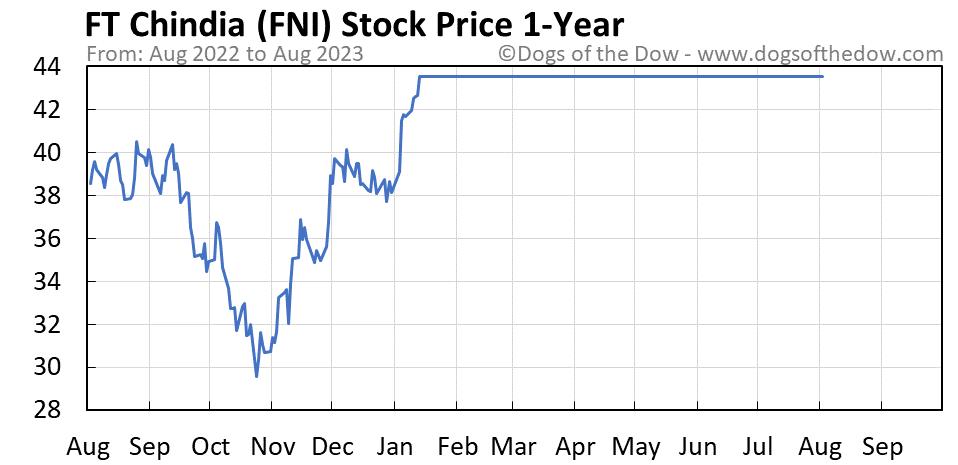 FNI 1-year stock price chart