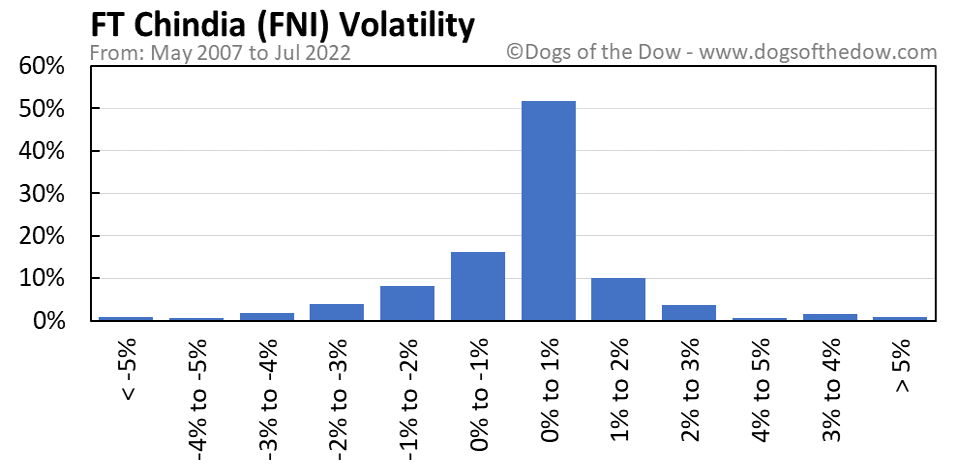 FNI volatility chart
