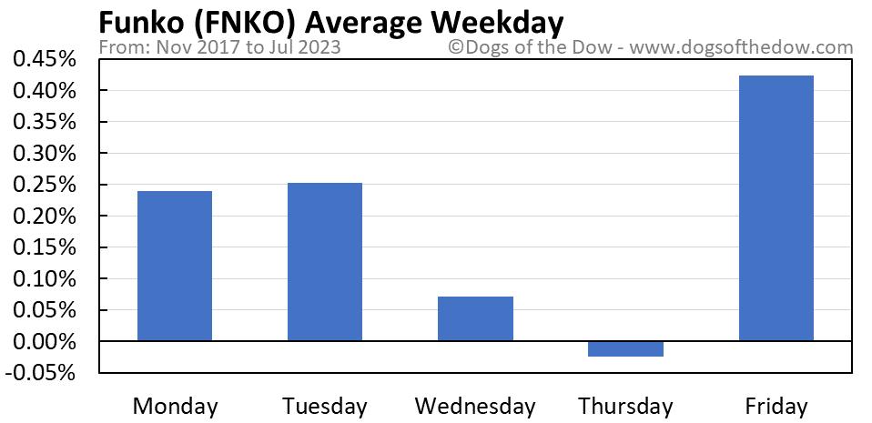 FNKO average weekday chart